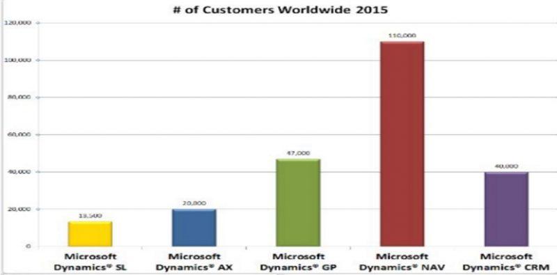 Dynamics NAV gebruikers wereldwijd