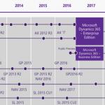 Roadmap Dynamics NAV