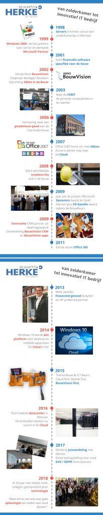 Tijdlijn Herke ICT Group 20 jaar